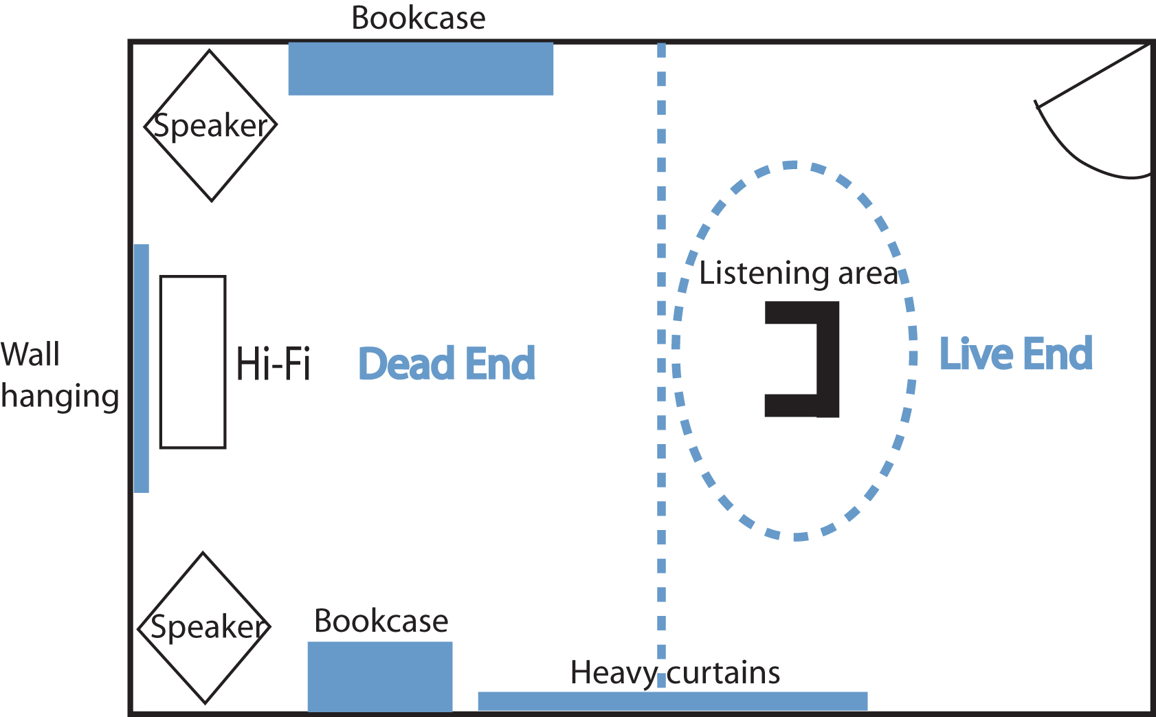 Understanding your room 6: Reflections and Flutter Echoes ...
