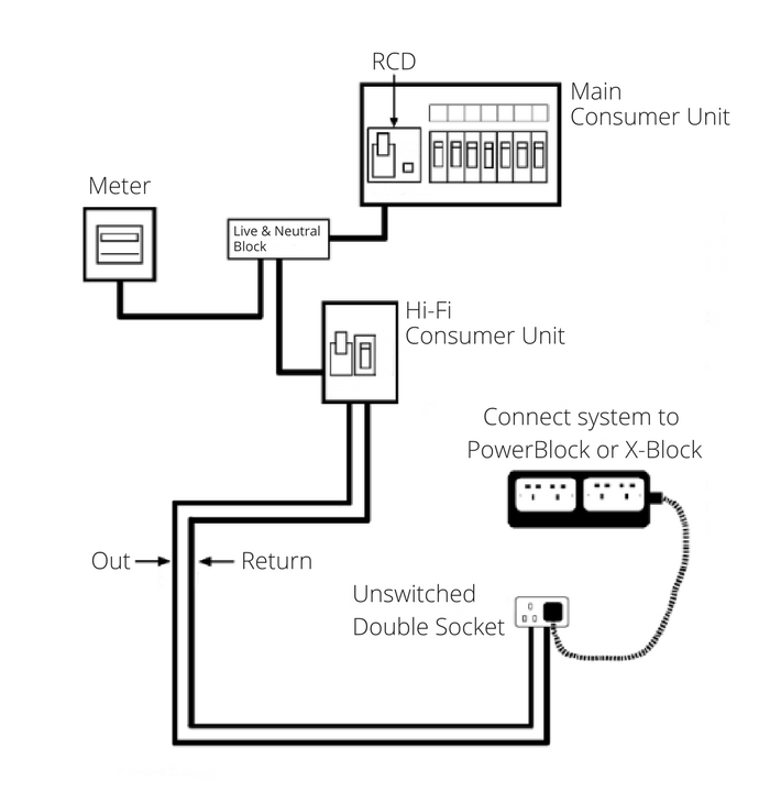 Consumer unit wiring diagram wiring wiring diagrams instructions diagram of ring main consumer unit wiring diagram at wws5www ccuart Images