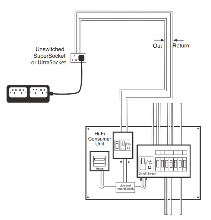 Sensational Consumer Mains Wiring Diagram Data Schema Wiring Database Wedabyuccorg