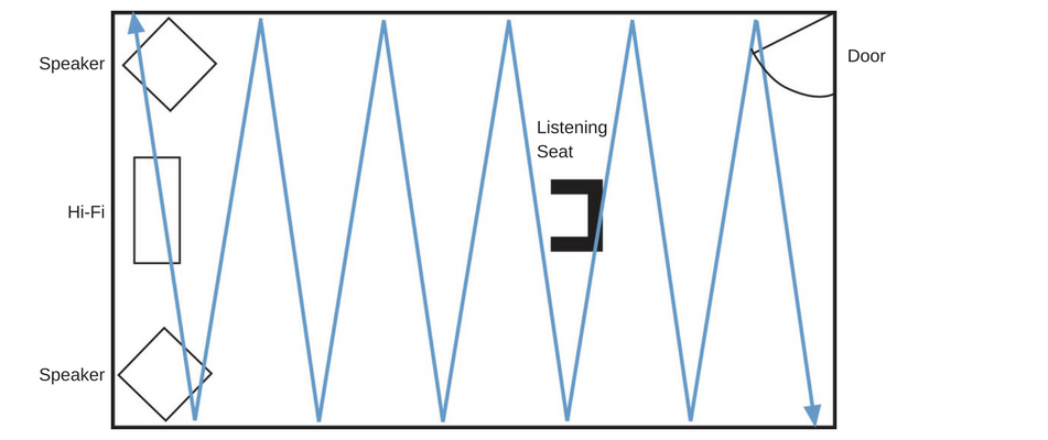 Understanding your room 6: Reflections and Flutter Echoes